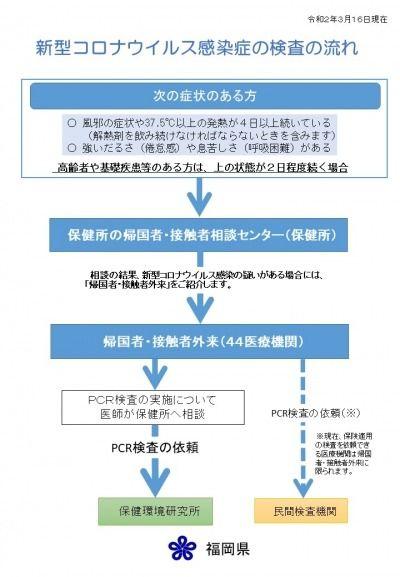 コロナ 感染 県 者 福岡
